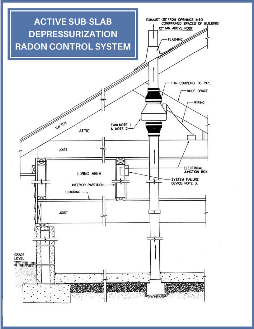 medium resolution of the radon vent fan connected to the suction pipes creates a negative pressure beneath the slab and can actively draw the radon gas from below the home and