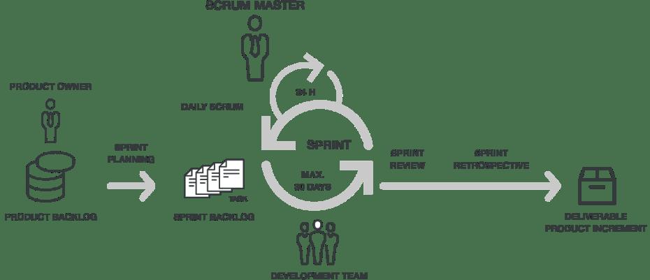 BC_Website_Visual_Grafiken_Scrum_EN