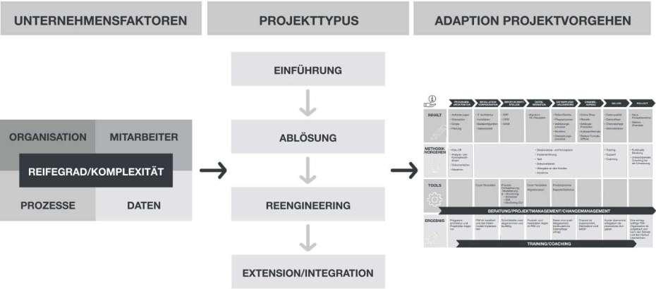 BC_Website_Grafiken_ProjectType_DE_NEW