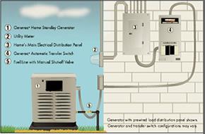 Backup Standby Generators  GOLDEN GATE ENTERPRISES BAY AREA GENERAL CONTRACTOR 5109098552