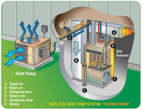 Dual Fuel System Benefits | Bay Area Mechanical Services ...