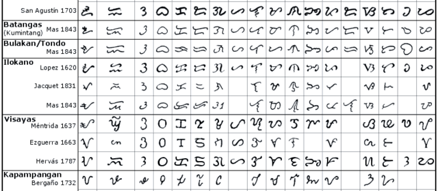 Rooting: Learning the ancient script baybayin by Sarah Queblatin