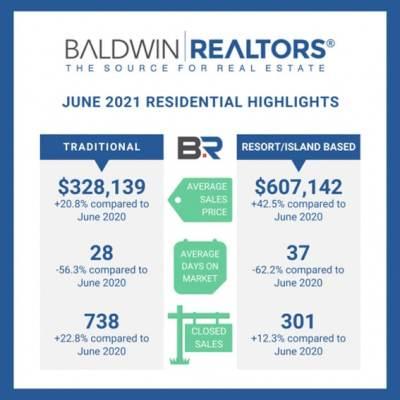 Baldwin County June Housing Report Released
