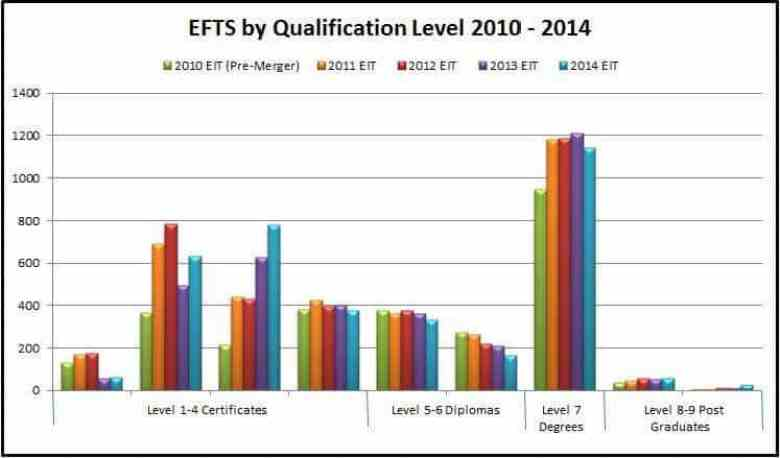 EFTS-by-Level