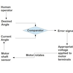 Lucas Tvs Wiper Motor Wiring Diagram Murray Ignition Switch Servo Circuit Impremedia