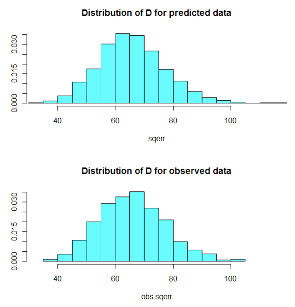 Posterior Predictive Distribution