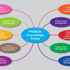 Pmi Knowledge Areas Diagram Venn Problems And Answers مهام مدير المشروع والمهارات المعرفية العشرة المهندس بيهس