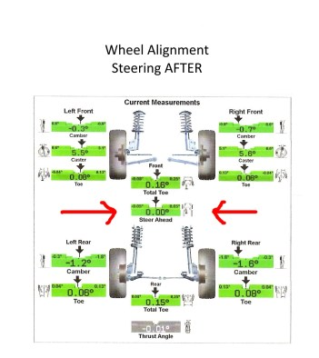 Work-Life Balance is like Wheel Alignment Steering After