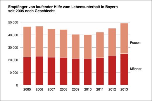 HzL Bayern