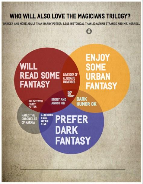 infographic (Venn diagram)