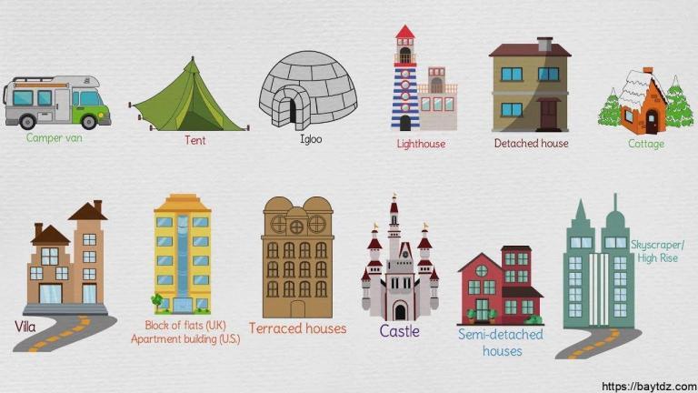الفرق بين البيوت في الماضي والحاضر بالانجليزي