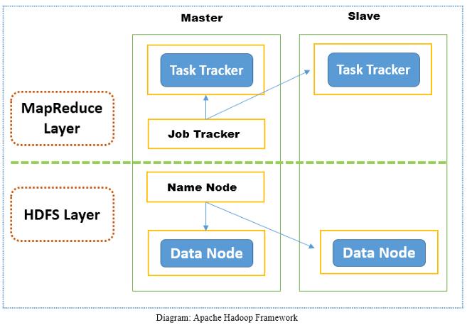 Apache Hadoop Framework