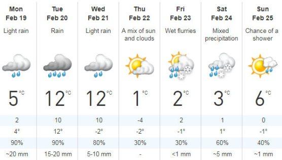 feb 18 weather