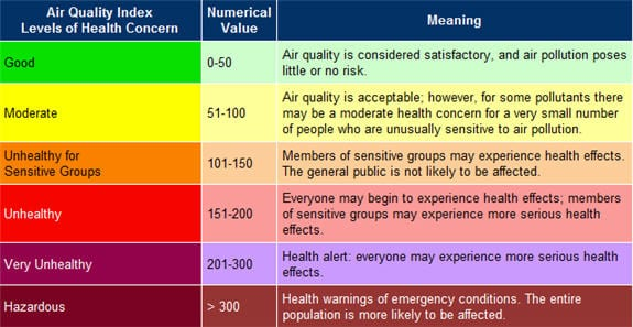 Understand The Basics Of The Air Quality Index  Baz