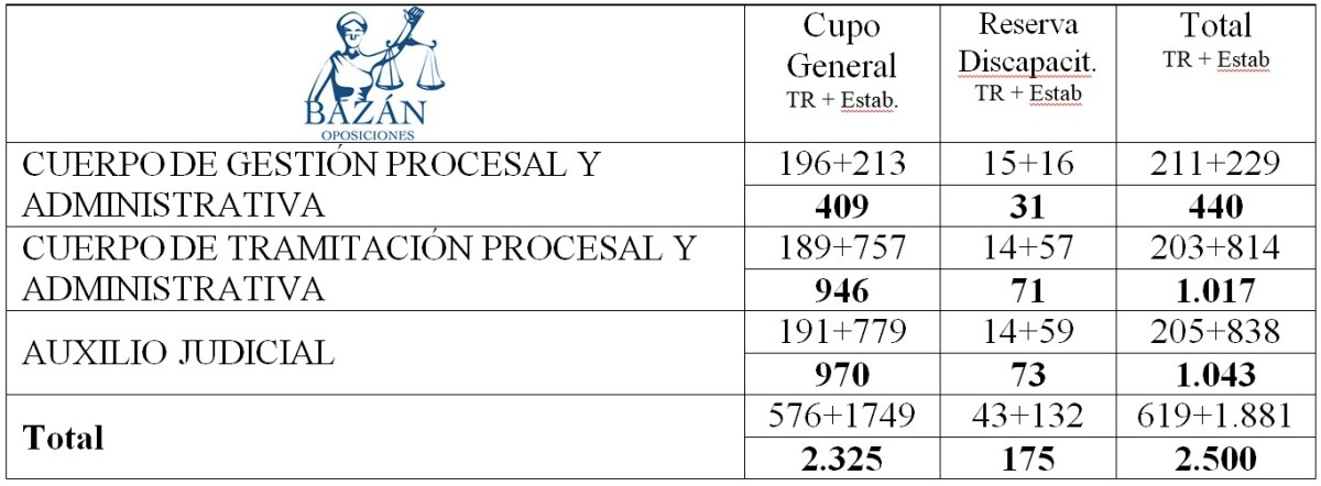 Cuadro de plazas turno libre OPE 2019 justicia