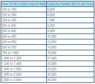 Air conditioner btu chart also guide to portable and window conditioners best buy support rh forumsstbuy