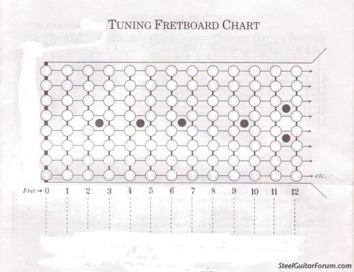 How do you get a 7th chord in C6th lap? : The Steel Guitar