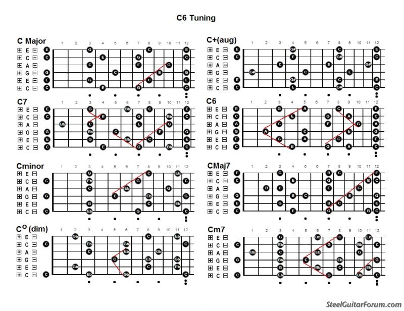 Basic C6th Chord Grips : The Steel Guitar Forum