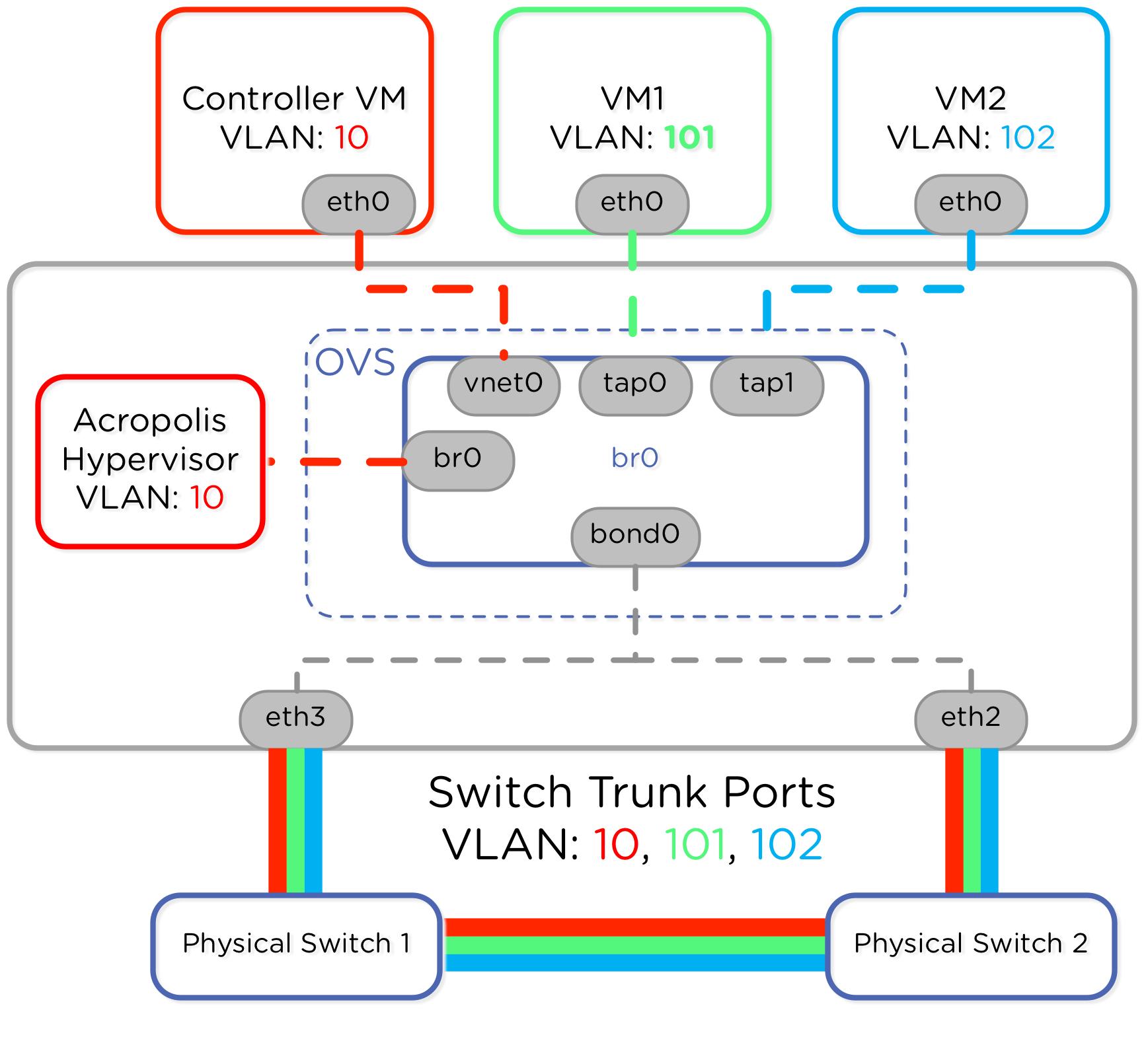 diagram of hypervisor drok digital multimeter wiring nutanix  bbbblog