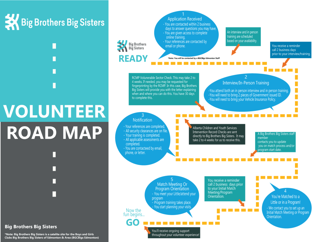 Big Brothers Big Sisters Volunteer Road Map 2020-01