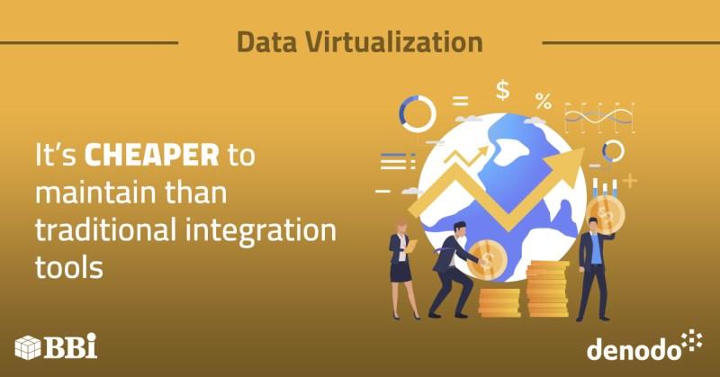 Data Virtualization Integration