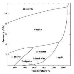 Co2 Pressure Temperature Phase Diagram Welding Generator Wiring Quartz Great Installation Of Is Not Glass So What Climate Asylum Rh Bbickmore Wordpress Com