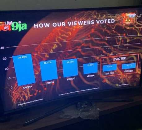 Big Brother Naija Week 9 Voting Results Percentage