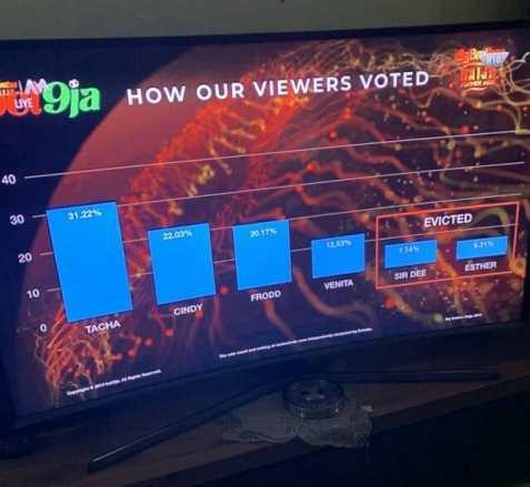 Big Brother Naija Week 9 Voting Results Percentage