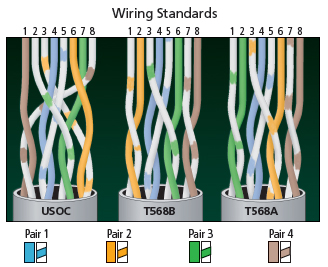 cat5e wire diagram usb wiring diagrams how to terminate your own patch cable | inside the box: bbox blog