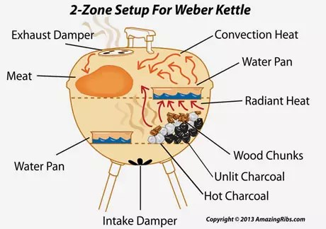 2-zone-kettle-set-up