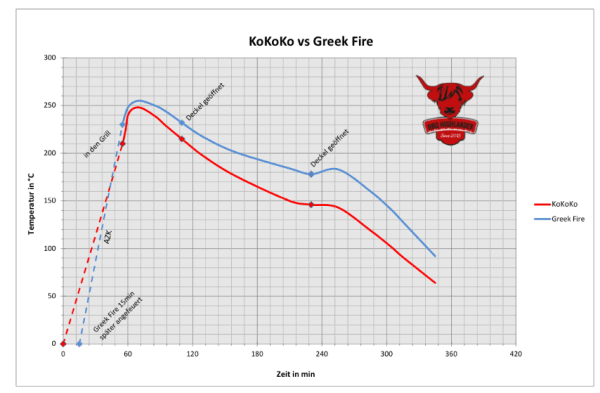 Testvergleich Greek Fire vs KOKOKO