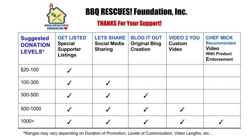 BBQ RESCUES! Foundation, Inc. Chartjp