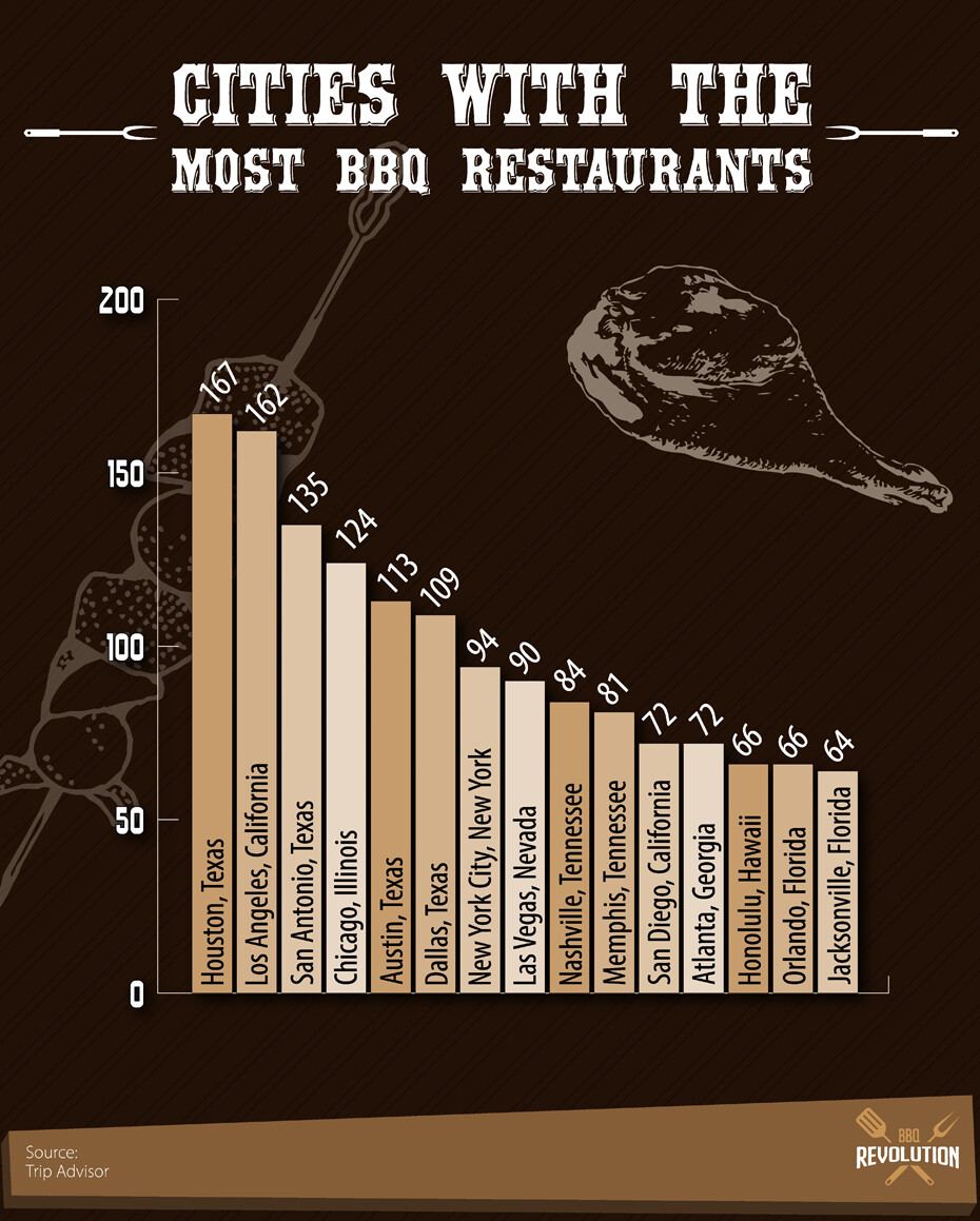 Cities With The Most Bbq Restaurants