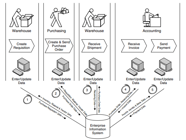 Ptp business process
