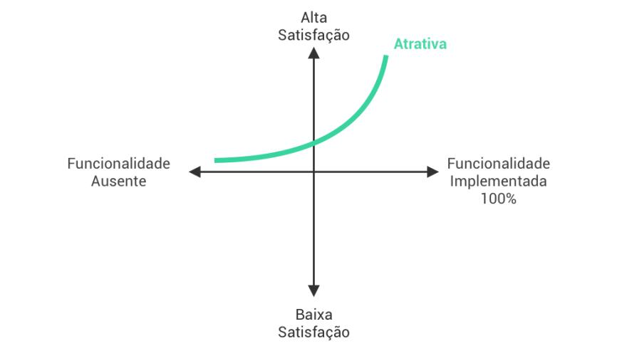 Feature Atrativa modelo kano