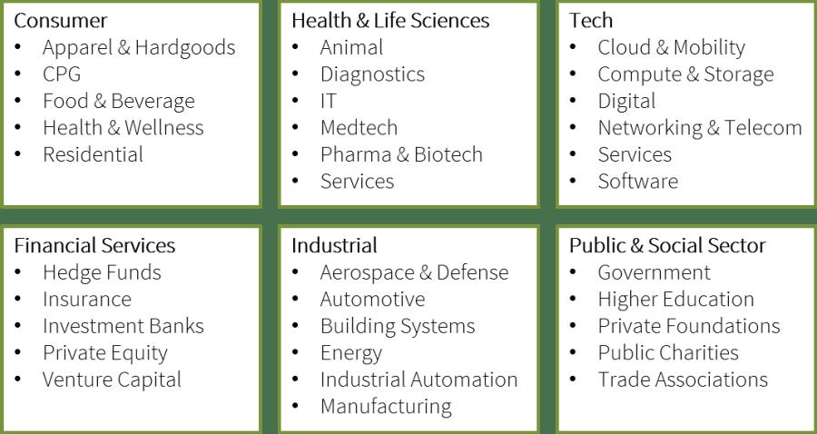 Industries served 11.1.18