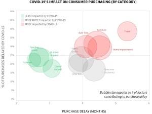 COVID Consumer Spending
