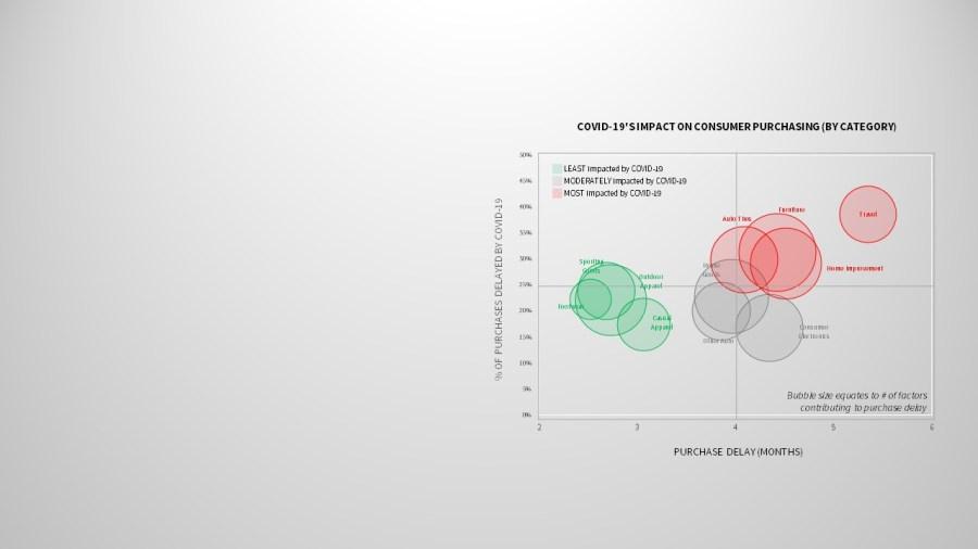 consumer impact covid-19