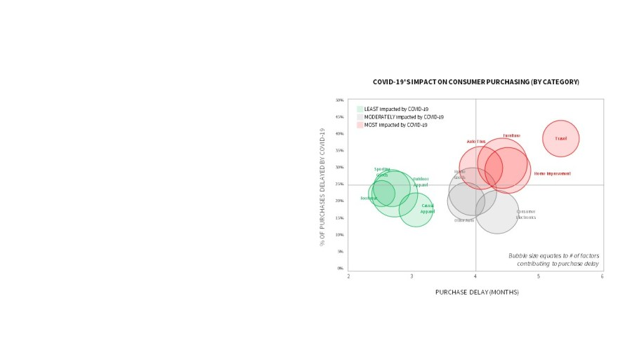 consumer impact COVID