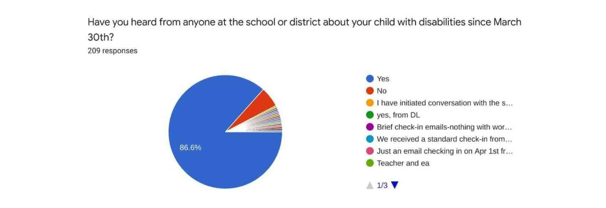 Pie chart showing whether or not respondents have heard from their school or district.