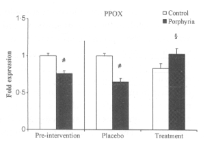 Figure 1: Expression of PPOX before treatment with vitamins E and C (left) and after. A # denotes statistically significant difference between VP and control.