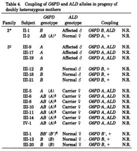 Figure 2: Established X-linkage of X-ALD. Males with X-ALD always had G6PD deficiency. (Migeon et al., 1981)