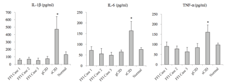 Figure 2. Results of cytokine levels in patients with different TSEs. Measured by ELISA kits. Shows mean +/- ST.DEV. (Source: Shi et. al. 2013)