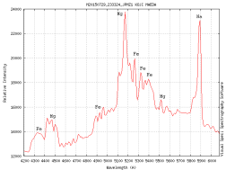 Meteor Spectra Decoded
