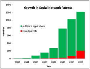 Number of US social network patent application...