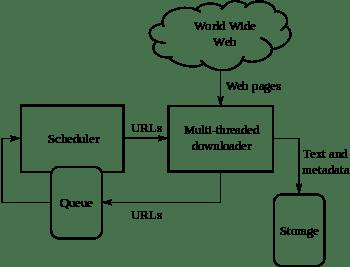 Architecture of a Web crawler.
