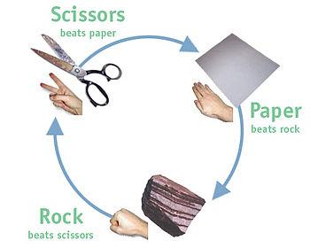 Rock-paper-scissors chart