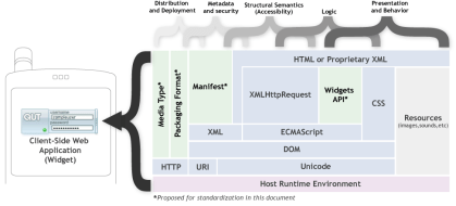 This figure shows the various specifications and file formats that typically make up a client-side Web application.