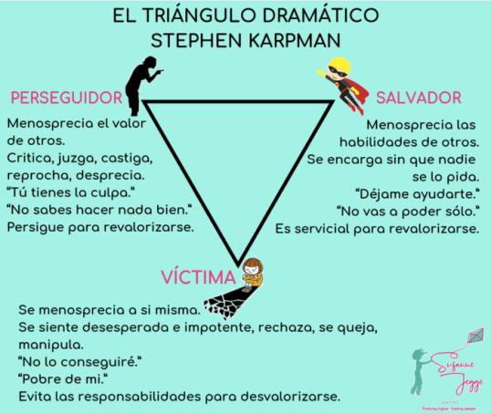 triángulo dramático Kaarpman