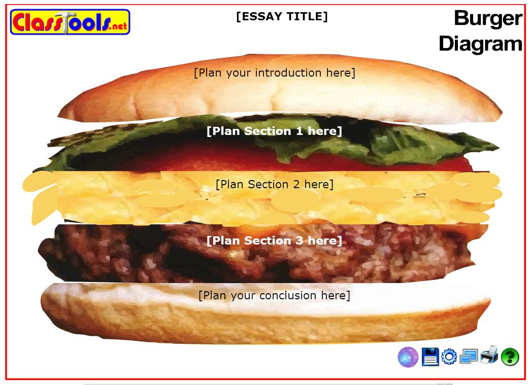 essay writing sandwich diagram wiring trailer socket method the tasty and steps for going from a paragraph to an though